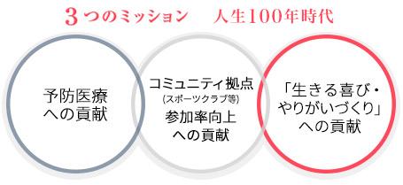 3つのミッション